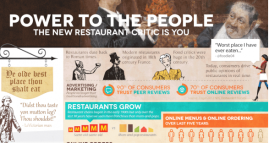 Visual.Ly infographic on food critiquing