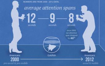 Facebook, addiction, Internet Addiction Disorder, attention span, case study